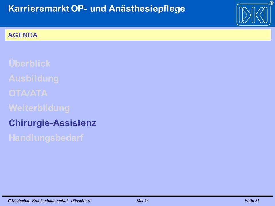 Deutsches Krankenhausinstitut, DüsseldorfMai 14Folie 24 Karrieremarkt OP- und Anästhesiepflege AGENDA Überblick Ausbildung OTA/ATA Weiterbildung Chirurgie-Assistenz Handlungsbedarf