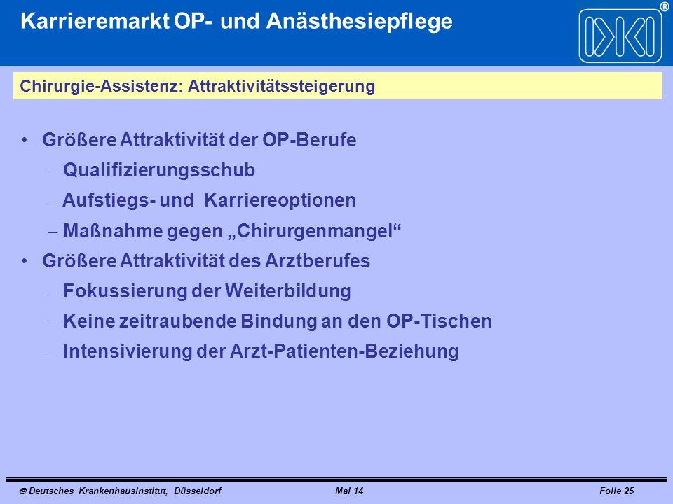 Deutsches Krankenhausinstitut, DüsseldorfMai 14Folie 25 Karrieremarkt OP- und Anästhesiepflege Chirurgie-Assistenz: Attraktivitätssteigerung Größere A
