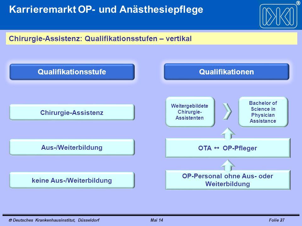 Deutsches Krankenhausinstitut, DüsseldorfMai 14Folie 27 Karrieremarkt OP- und Anästhesiepflege Chirurgie-Assistenz: Qualifikationsstufen – vertikal Qu