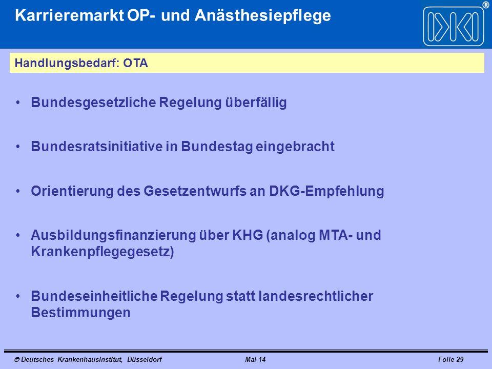 Deutsches Krankenhausinstitut, DüsseldorfMai 14Folie 29 Karrieremarkt OP- und Anästhesiepflege Handlungsbedarf: OTA Bundesgesetzliche Regelung überfäl
