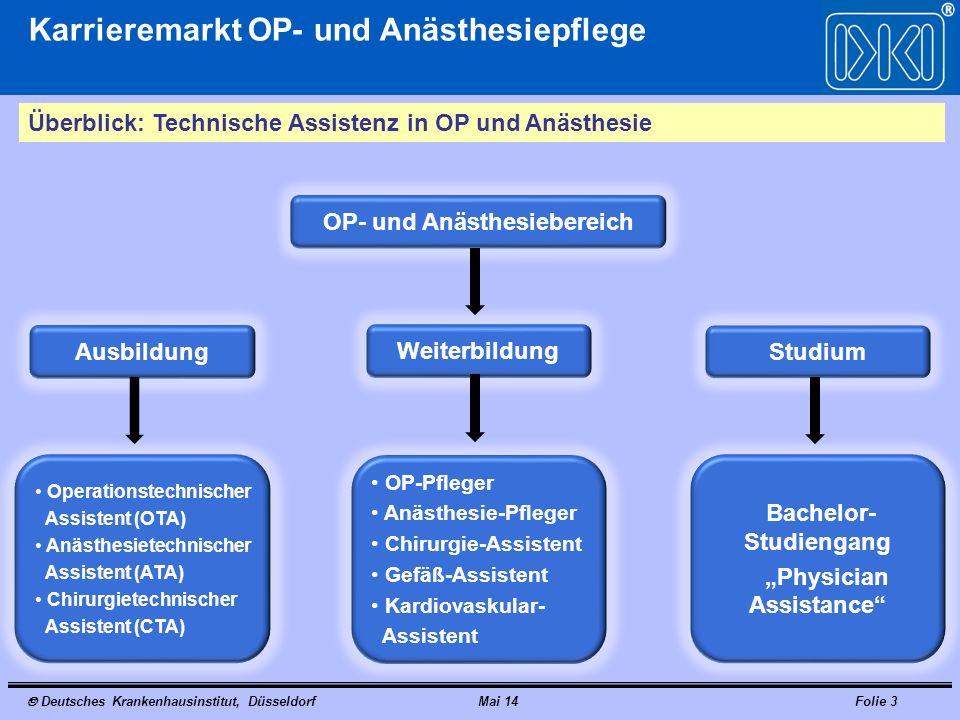 Deutsches Krankenhausinstitut, DüsseldorfMai 14Folie 4 Karrieremarkt OP- und Anästhesiepflege AGENDA Überblick Ausbildung OTA/ATA Weiterbildung Chirurgie-Assistenz Handlungsbedarf