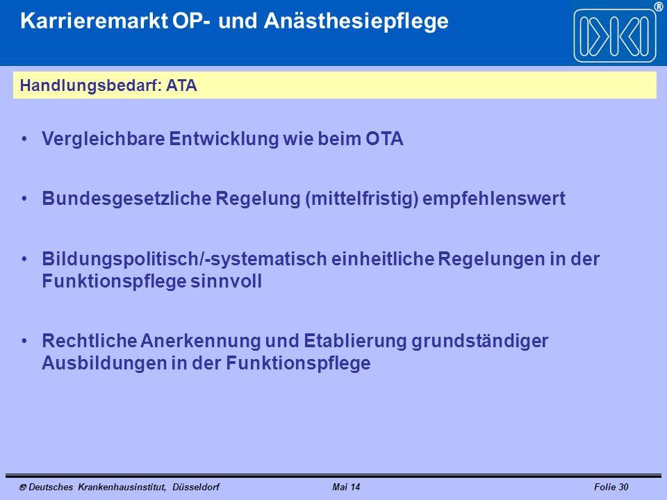 Deutsches Krankenhausinstitut, DüsseldorfMai 14Folie 30 Karrieremarkt OP- und Anästhesiepflege Handlungsbedarf: ATA Vergleichbare Entwicklung wie beim
