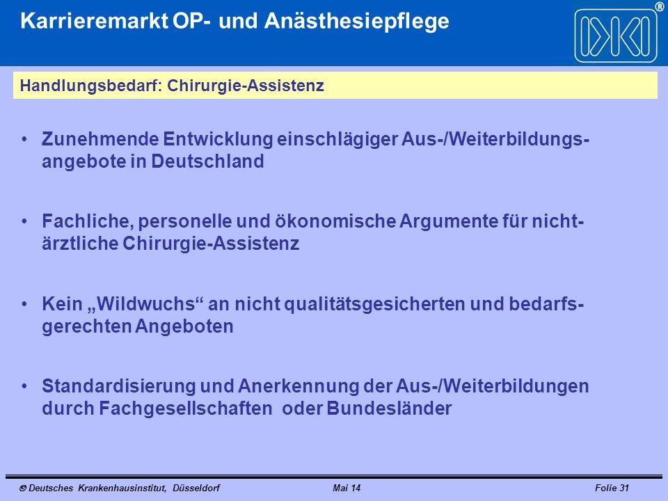 Deutsches Krankenhausinstitut, DüsseldorfMai 14Folie 31 Karrieremarkt OP- und Anästhesiepflege Handlungsbedarf: Chirurgie-Assistenz Zunehmende Entwick