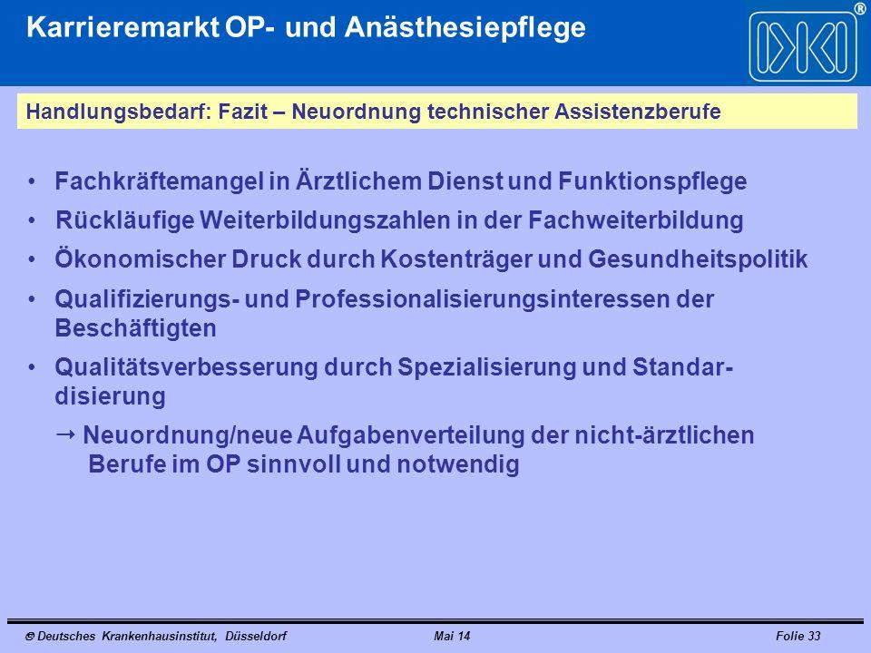 Deutsches Krankenhausinstitut, DüsseldorfMai 14Folie 33 Karrieremarkt OP- und Anästhesiepflege Handlungsbedarf: Fazit – Neuordnung technischer Assiste