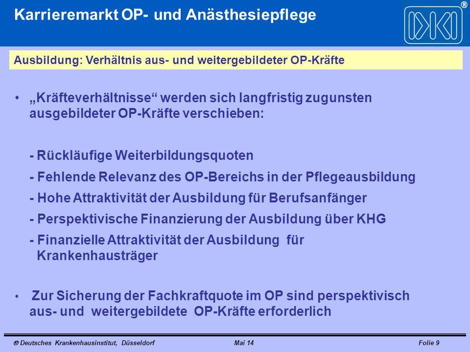 Deutsches Krankenhausinstitut, DüsseldorfMai 14Folie 20 Karrieremarkt OP- und Anästhesiepflege Weiterbildung: Chirurgie-Assistent – Osnabrücker Modelle 80 Stunden theoretische Ausbildung 20 Stunden Basismodul 60 Stunden fachspezifische Module (z.