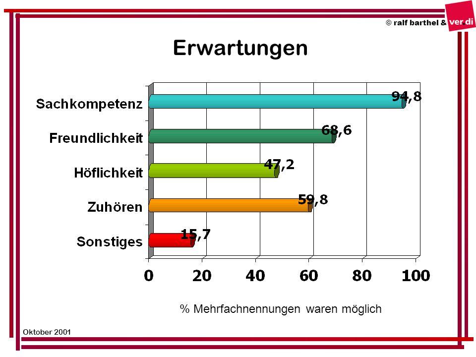 © ralf barthel & Oktober 2001 Erwartungen % Mehrfachnennungen waren möglich
