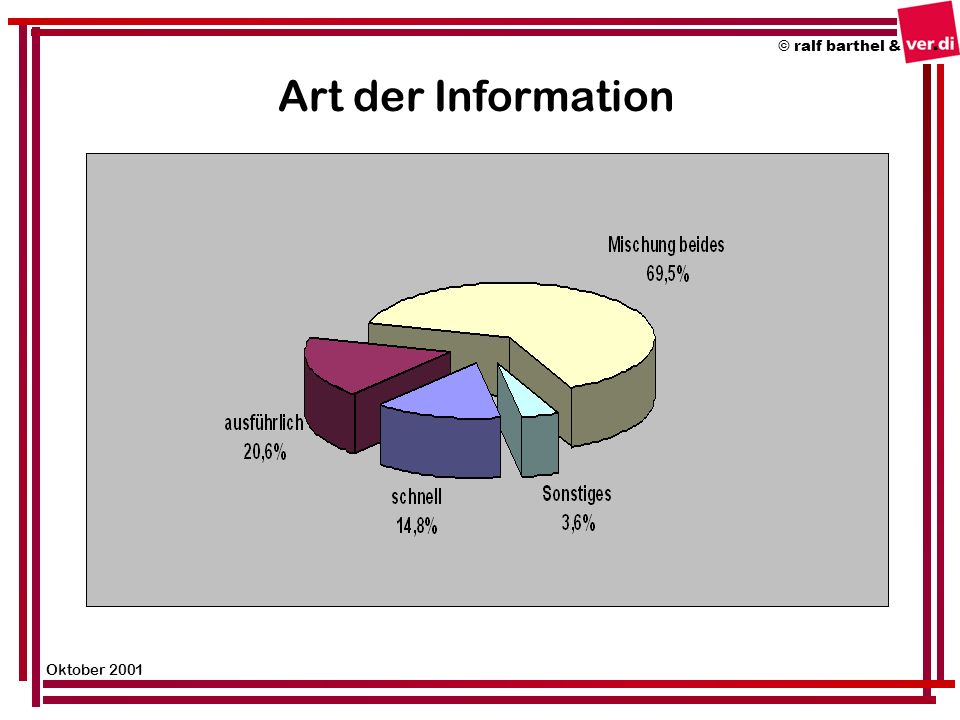 Art der Information © ralf barthel & Oktober 2001