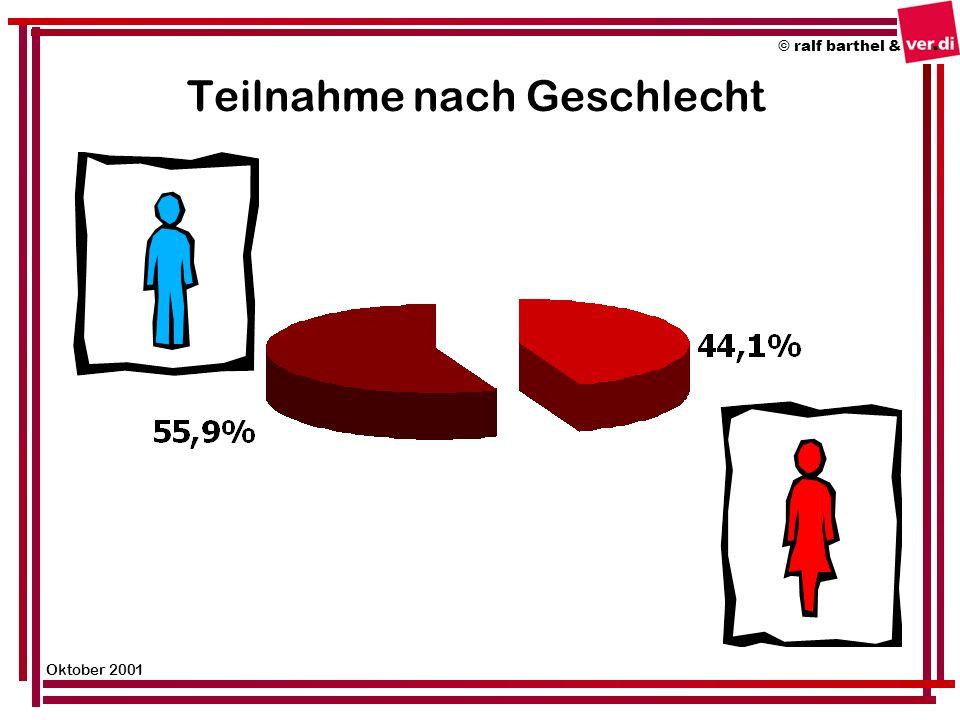 Teilnahme nach Geschlecht © ralf barthel & Oktober 2001