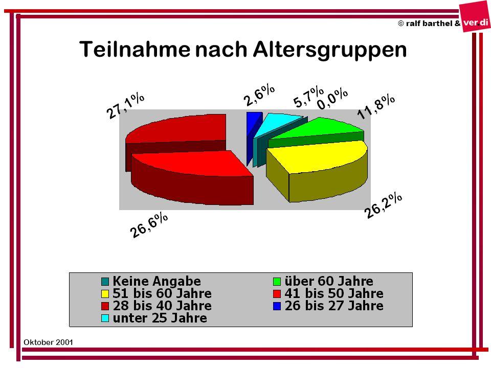 Teilnahme nach Altersgruppen © ralf barthel & Oktober 2001