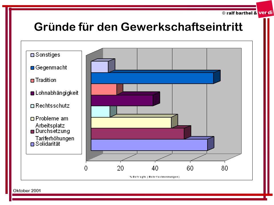 Gründe für den Gewerkschaftseintritt © ralf barthel & Oktober 2001