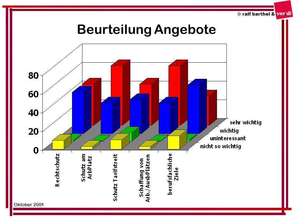 Beurteilung Angebote © ralf barthel & Oktober 2001