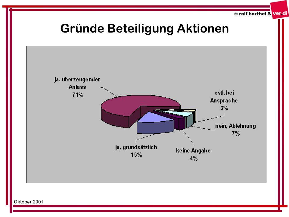 Gründe Beteiligung Aktionen © ralf barthel & Oktober 2001