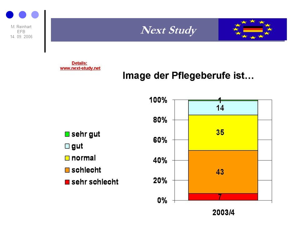 M. Reinhart EFB 14. 09. 2006 Next Study