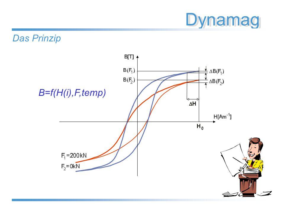 Dynamag Das Prinzip B=f(H(i),F,temp)