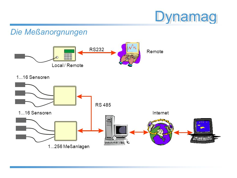 Dynamag Internet RS 485 1...256 Meßanlagen 1...16 Sensoren Remote RS232 Local / Remote Die Meßanorgnungen