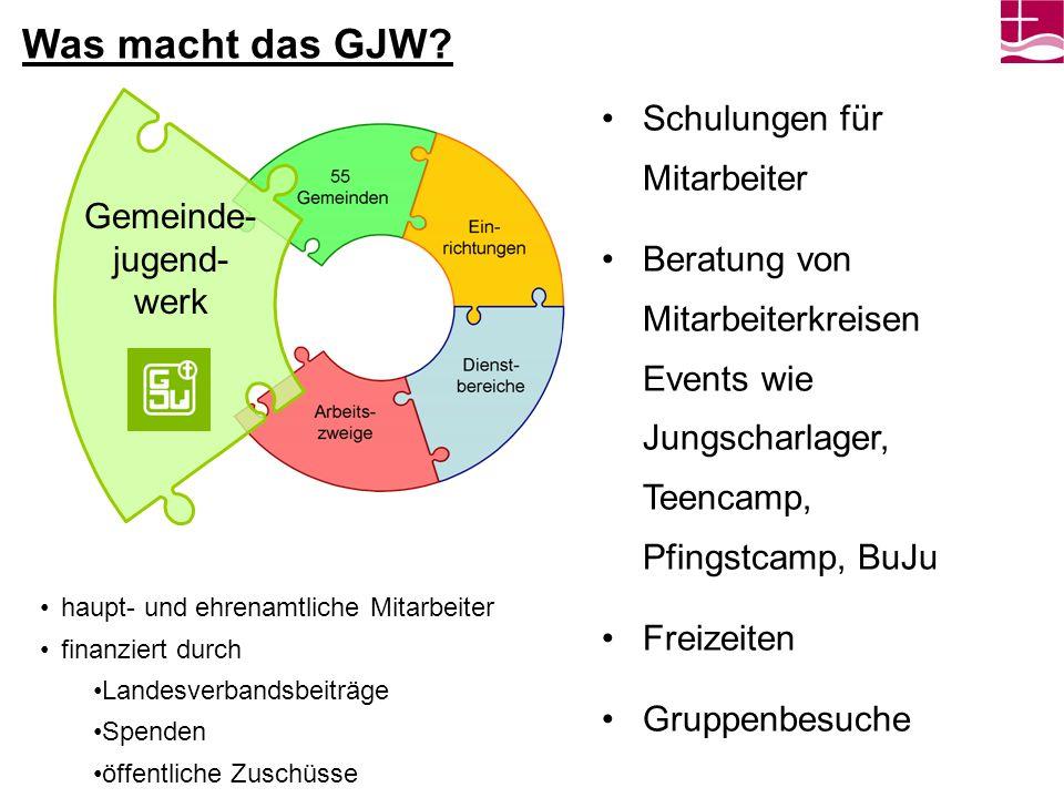 Was macht das GJW? Schulungen für Mitarbeiter Beratung von Mitarbeiterkreisen Events wie Jungscharlager, Teencamp, Pfingstcamp, BuJu Freizeiten Gruppe