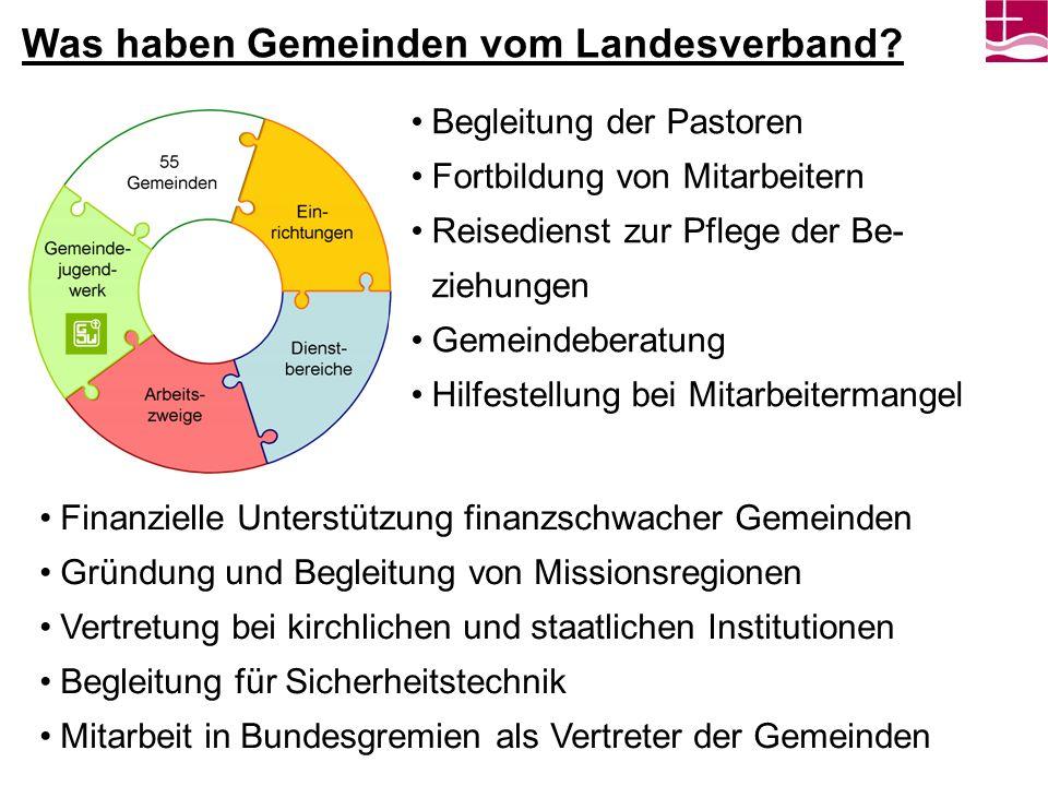 Was investieren Gemeinden in den Landesverband.