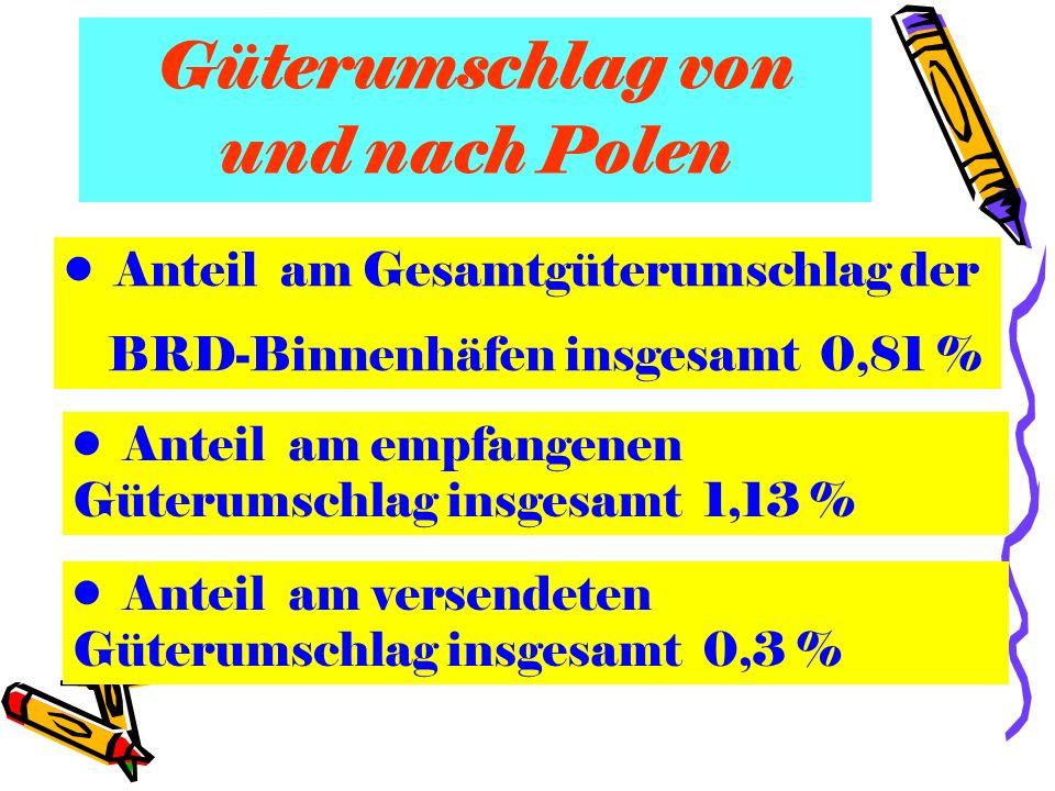 Güterumschlag von und nach Polen Anteil am Gesamtgüterumschlag der BRD-Binnenhäfen insgesamt 0,81 % Anteil am empfangenen Güterumschlag insgesamt 1,13