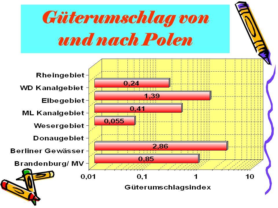 Güterumschlag von und nach Polen