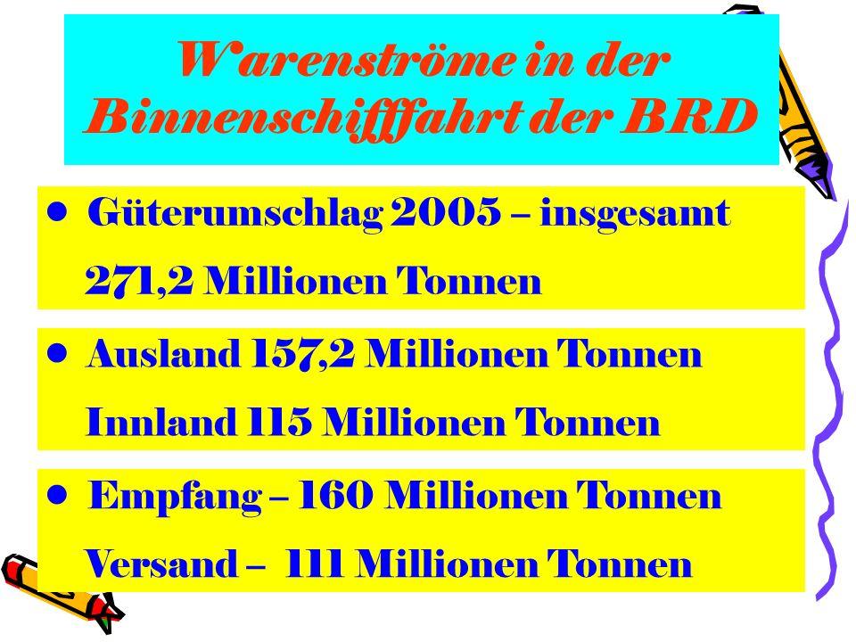 Warenströme in der Binnenschifffahrt der BRD Güterumschlag 2005 – insgesamt 271,2 Millionen Tonnen Ausland 157,2 Millionen Tonnen Innland 115 Millione