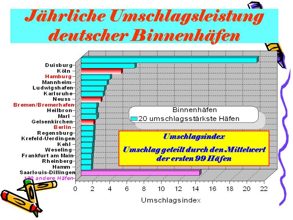 Jährliche Umschlagsleistung deutscher Binnenhäfen Umschlagsindex Umschlag geteilt durch den Mittelwert der ersten 99 Häfen