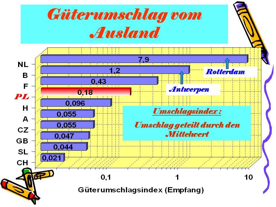 Güterumschlag vom Ausland Umschlagsindex : Umschlag geteilt durch den Mittelwert Rotterdam Antwerpen
