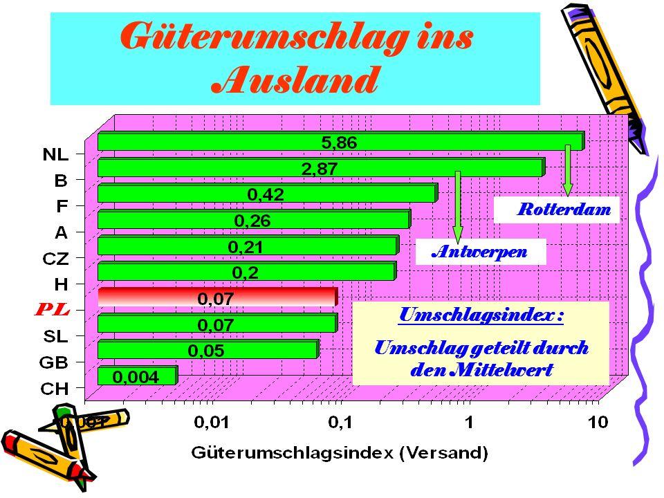 Güterumschlag ins Ausland Umschlagsindex : Umschlag geteilt durch den Mittelwert Rotterdam Antwerpen