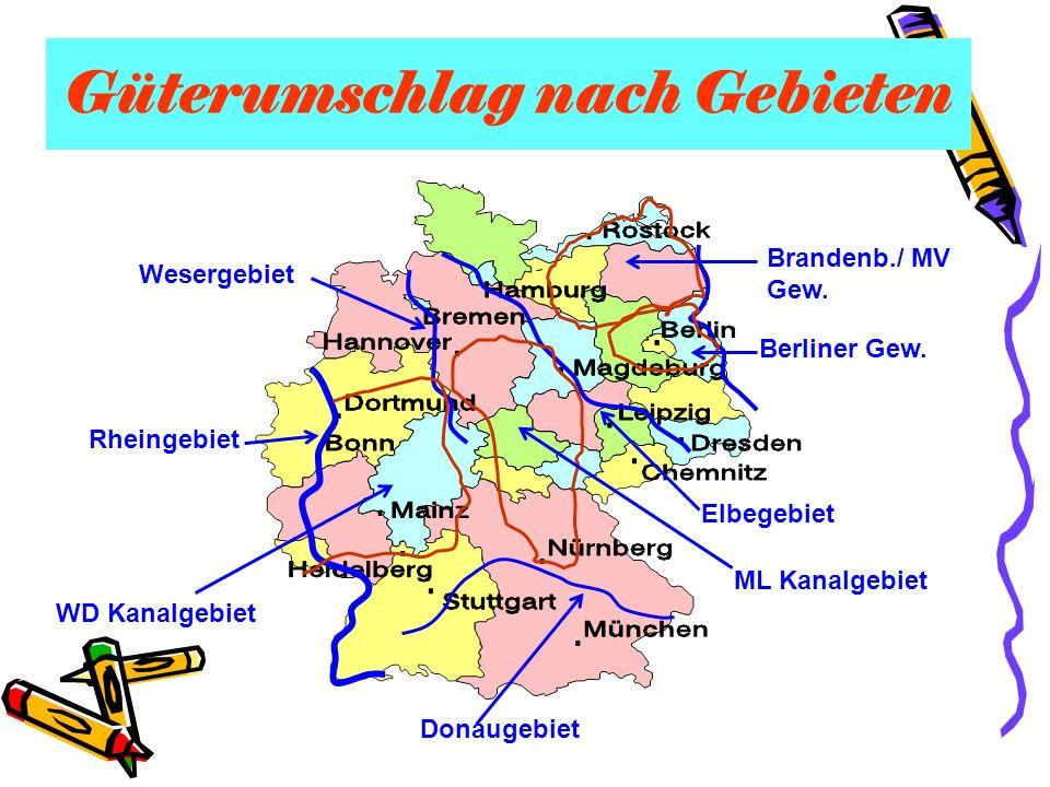 Güterumschlag nach Gebieten Rheingebiet Wesergebiet Elbegebiet Donaugebiet WD Kanalgebiet ML Kanalgebiet Berliner Gew. Brandenb./ MV Gew.