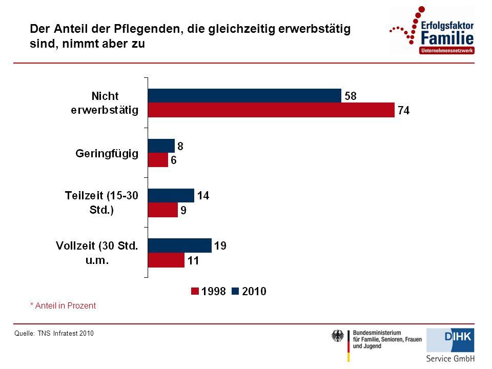 Der Anteil der Pflegenden, die gleichzeitig erwerbstätig sind, nimmt aber zu * Anteil in Prozent Quelle: TNS Infratest 2010