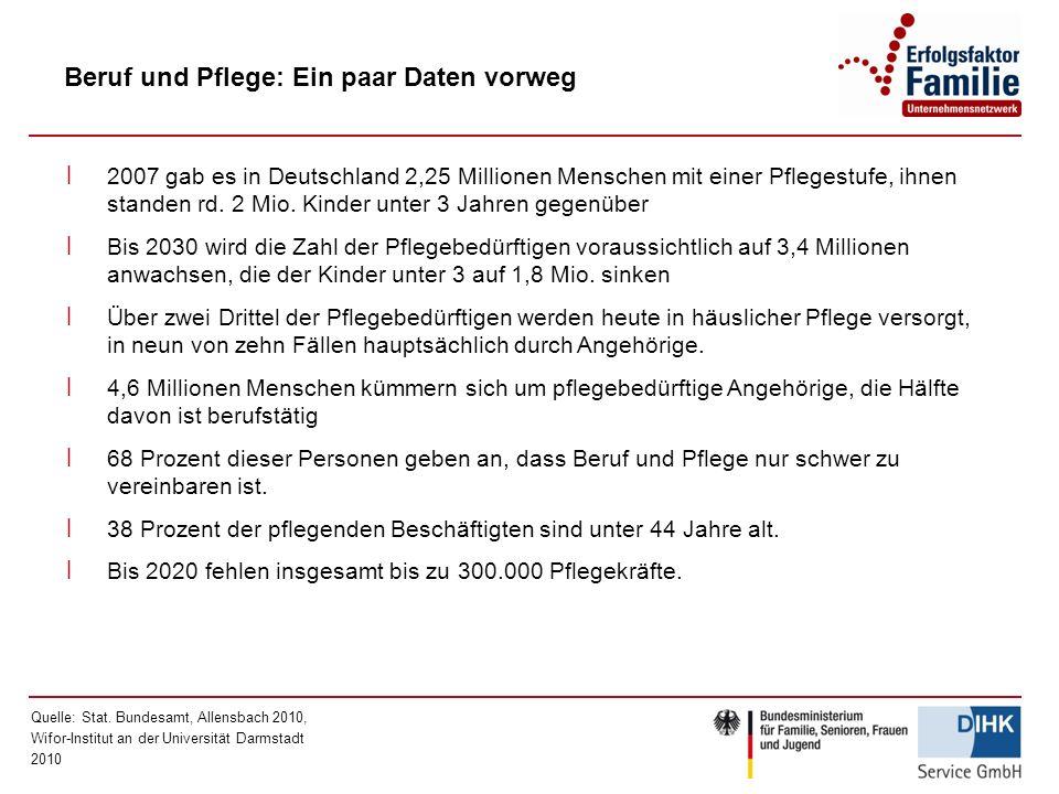 Beruf und Pflege: Ein paar Daten vorweg Quelle: Stat. Bundesamt, Allensbach 2010, Wifor-Institut an der Universität Darmstadt 2010 ׀ 2007 gab es in De