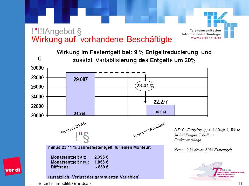 Bereich Tarifpolitik Grundsatz 11 minus 23,41 % Jahresfestentgelt für einen Monteur: Monatsentgelt alt: 2.395 Monatsentgelt neu: 1.856 Differenz: - 539 (zusätzlich: Verlust der garantierten Variablen) -23,41 % ! §! § 34 Std.