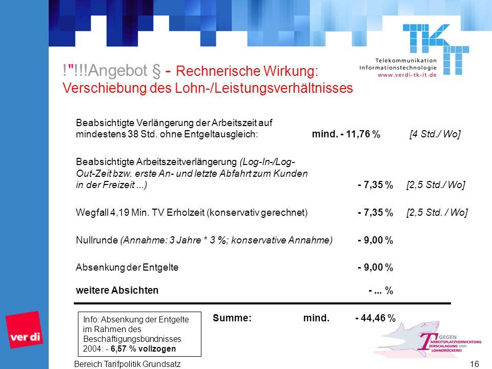 Bereich Tarifpolitik Grundsatz 16 ! !!!Angebot § - Rechnerische Wirkung: Verschiebung des Lohn-/Leistungsverhältnisses Beabsichtigte Verlängerung der Arbeitszeit auf mindestens 38 Std.