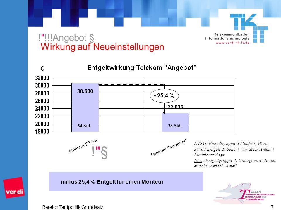 Bereich Tarifpolitik Grundsatz 8 minus 42,1 % für einen Call-Center-Agenten - 42,1 % ! §! § 34 Std.