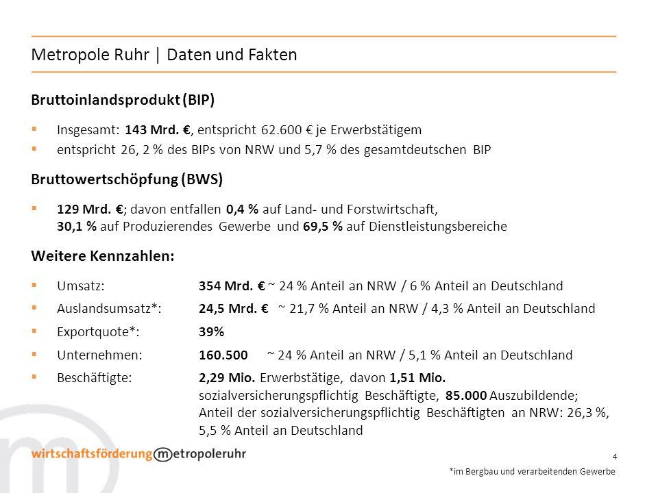 4 Metropole Ruhr | Daten und Fakten Bruttoinlandsprodukt (BIP) Insgesamt: 143 Mrd., entspricht 62.600 je Erwerbstätigem entspricht 26, 2 % des BIPs vo