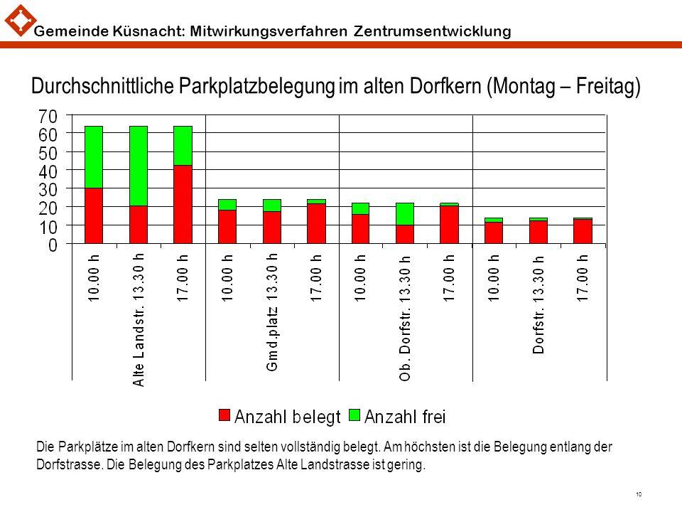 Gemeinde Küsnacht: Mitwirkungsverfahren Zentrumsentwicklung 10 Durchschnittliche Parkplatzbelegung im alten Dorfkern (Montag – Freitag) Die Parkplätze