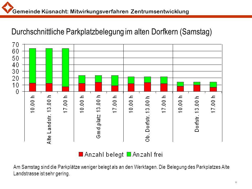 Gemeinde Küsnacht: Mitwirkungsverfahren Zentrumsentwicklung 11 Durchschnittliche Parkplatzbelegung im alten Dorfkern (Samstag) Am Samstag sind die Par