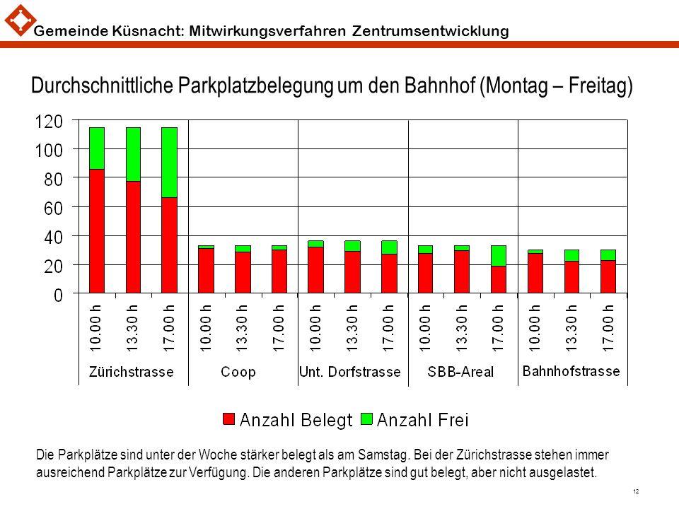 Gemeinde Küsnacht: Mitwirkungsverfahren Zentrumsentwicklung 12 Durchschnittliche Parkplatzbelegung um den Bahnhof (Montag – Freitag) Die Parkplätze si