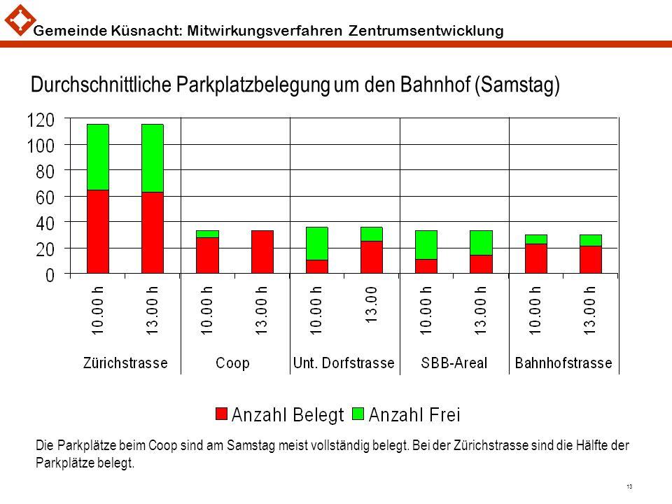 Gemeinde Küsnacht: Mitwirkungsverfahren Zentrumsentwicklung 13 Durchschnittliche Parkplatzbelegung um den Bahnhof (Samstag) Die Parkplätze beim Coop s