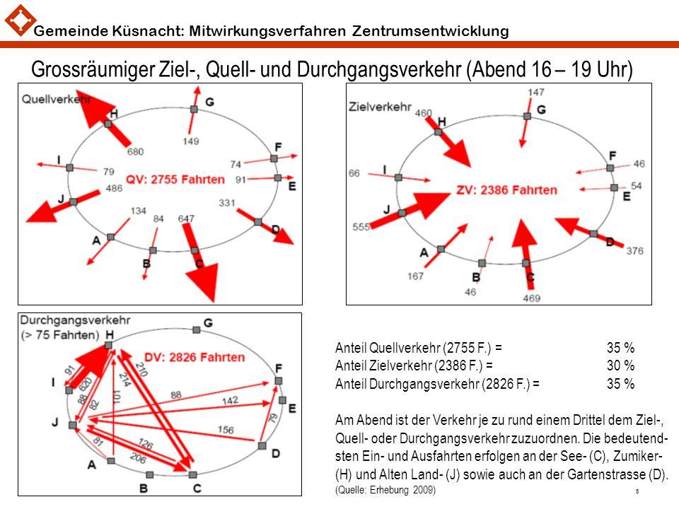 Gemeinde Küsnacht: Mitwirkungsverfahren Zentrumsentwicklung 5 Grossräumiger Ziel-, Quell- und Durchgangsverkehr (Abend 16 – 19 Uhr) Anteil Quellverkeh