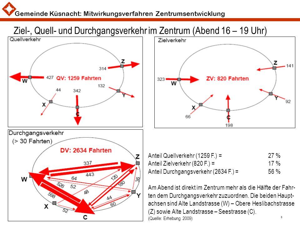 Gemeinde Küsnacht: Mitwirkungsverfahren Zentrumsentwicklung 6 Ziel-, Quell- und Durchgangsverkehr im Zentrum (Abend 16 – 19 Uhr) Anteil Quellverkehr (