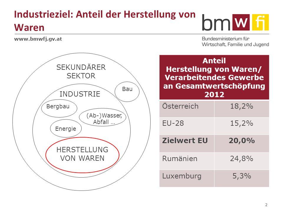 www.bmwfj.gv.at Industrieziel: Anteil der Herstellung von Waren 2 HERSTELLUNG VON WAREN INDUSTRIE Energie Bergbau SEKUNDÄRER SEKTOR (Ab-)Wasser, Abfall … Bau Anteil Herstellung von Waren/ Verarbeitendes Gewerbe an Gesamtwertschöpfung 2012 Österreich18,2% EU-2815,2% Zielwert EU20,0% Rumänien24,8% Luxemburg5,3%