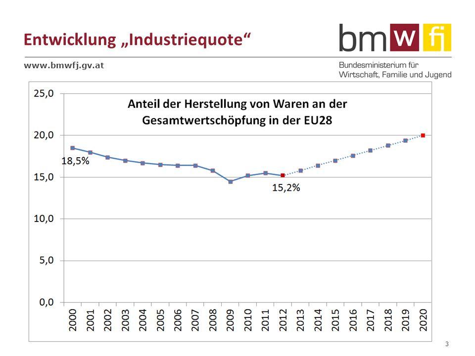 www.bmwfj.gv.at Entwicklung Industriequote 3