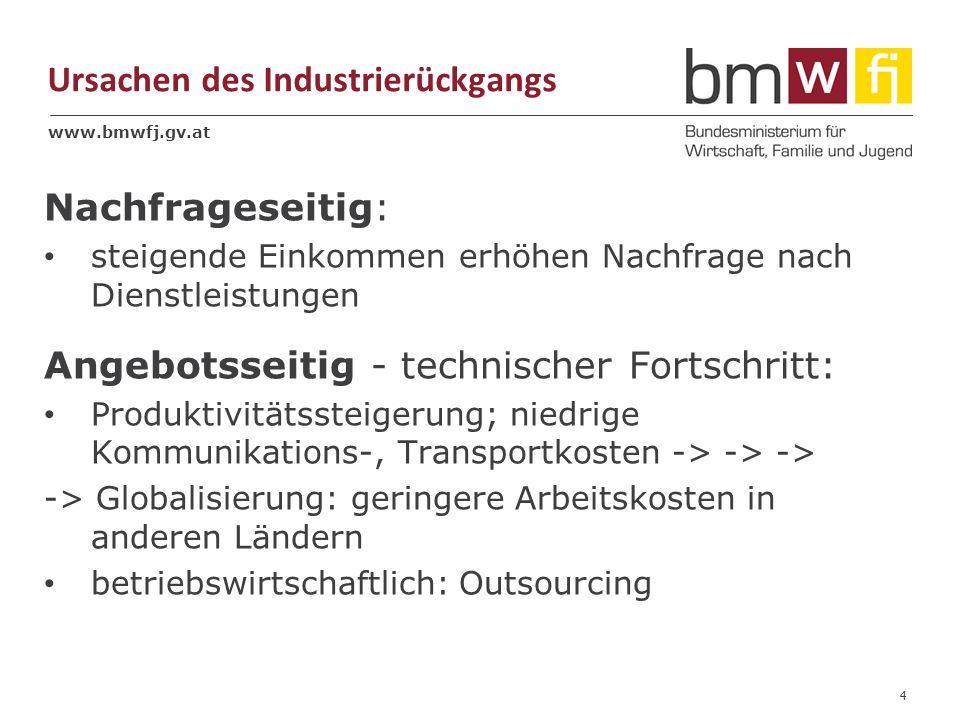 www.bmwfj.gv.at Ursachen des Industrierückgangs 4 Nachfrageseitig: steigende Einkommen erhöhen Nachfrage nach Dienstleistungen Angebotsseitig - technischer Fortschritt: Produktivitätssteigerung; niedrige Kommunikations-, Transportkosten -> -> -> -> Globalisierung: geringere Arbeitskosten in anderen Ländern betriebswirtschaftlich: Outsourcing