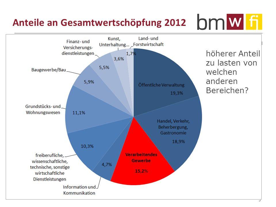 www.bmwfj.gv.at Anteile an Gesamtwertschöpfung 2012 5 höherer Anteil zu lasten von welchen anderen Bereichen
