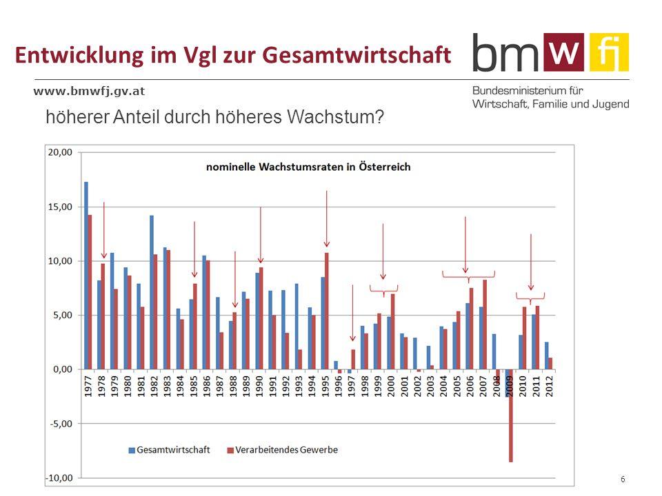 www.bmwfj.gv.at Entwicklung im Vgl zur Gesamtwirtschaft 6 höherer Anteil durch höheres Wachstum