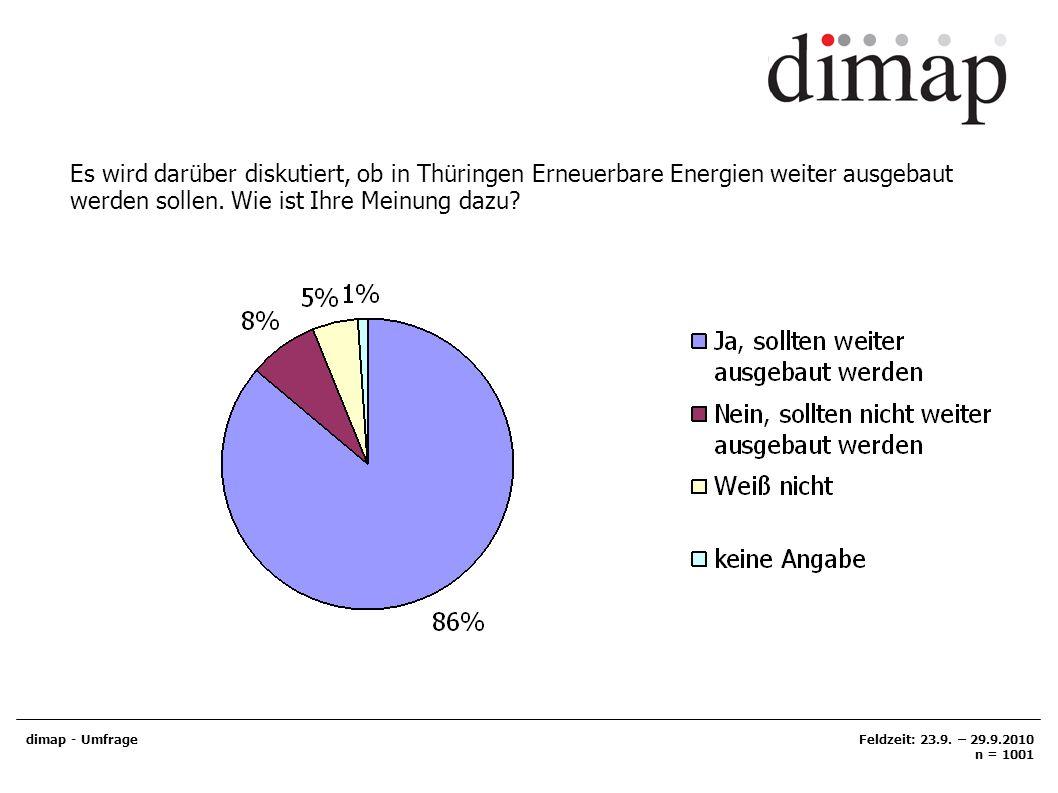 Es wird darüber diskutiert, ob in Thüringen Erneuerbare Energien weiter ausgebaut werden sollen. Wie ist Ihre Meinung dazu? dimap - UmfrageFeldzeit: 2