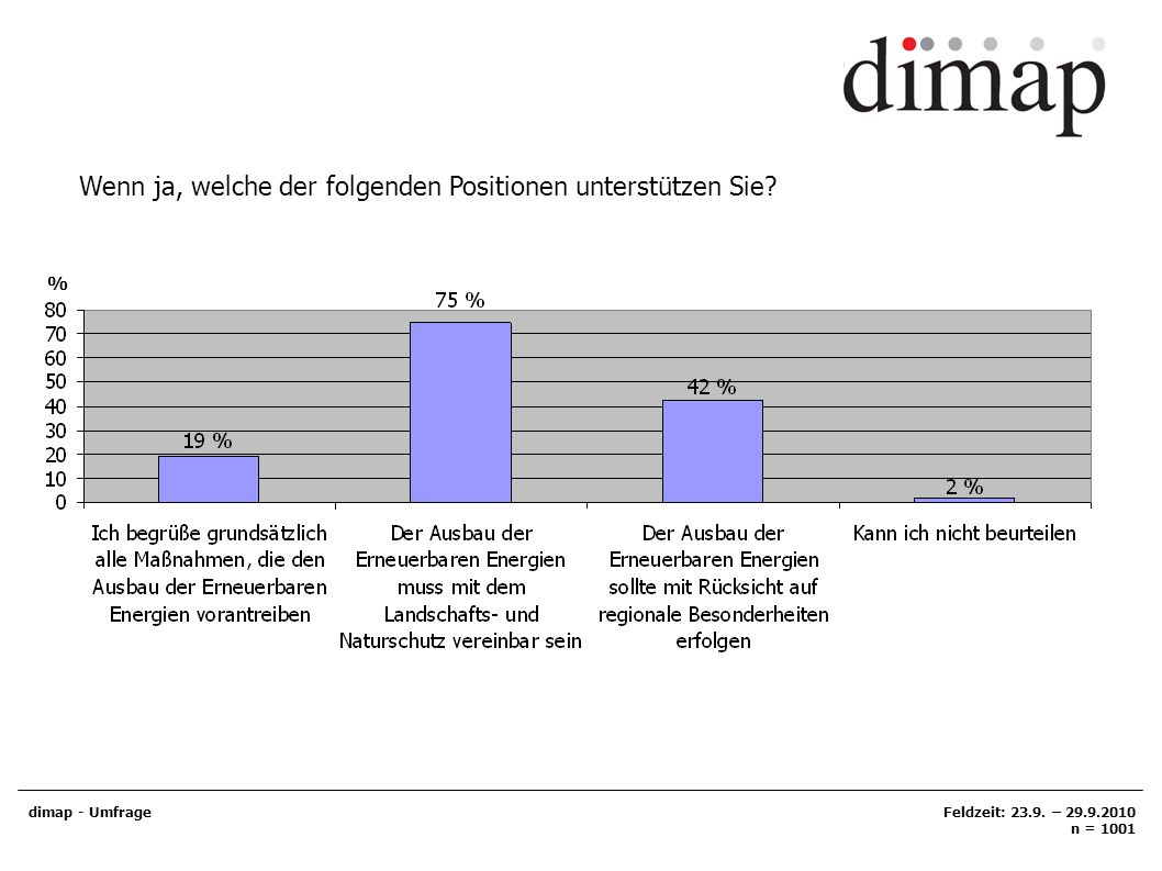 Wenn ja, welche der folgenden Positionen unterstützen Sie? dimap - UmfrageFeldzeit: 23.9. – 29.9.2010 n = 1001 %