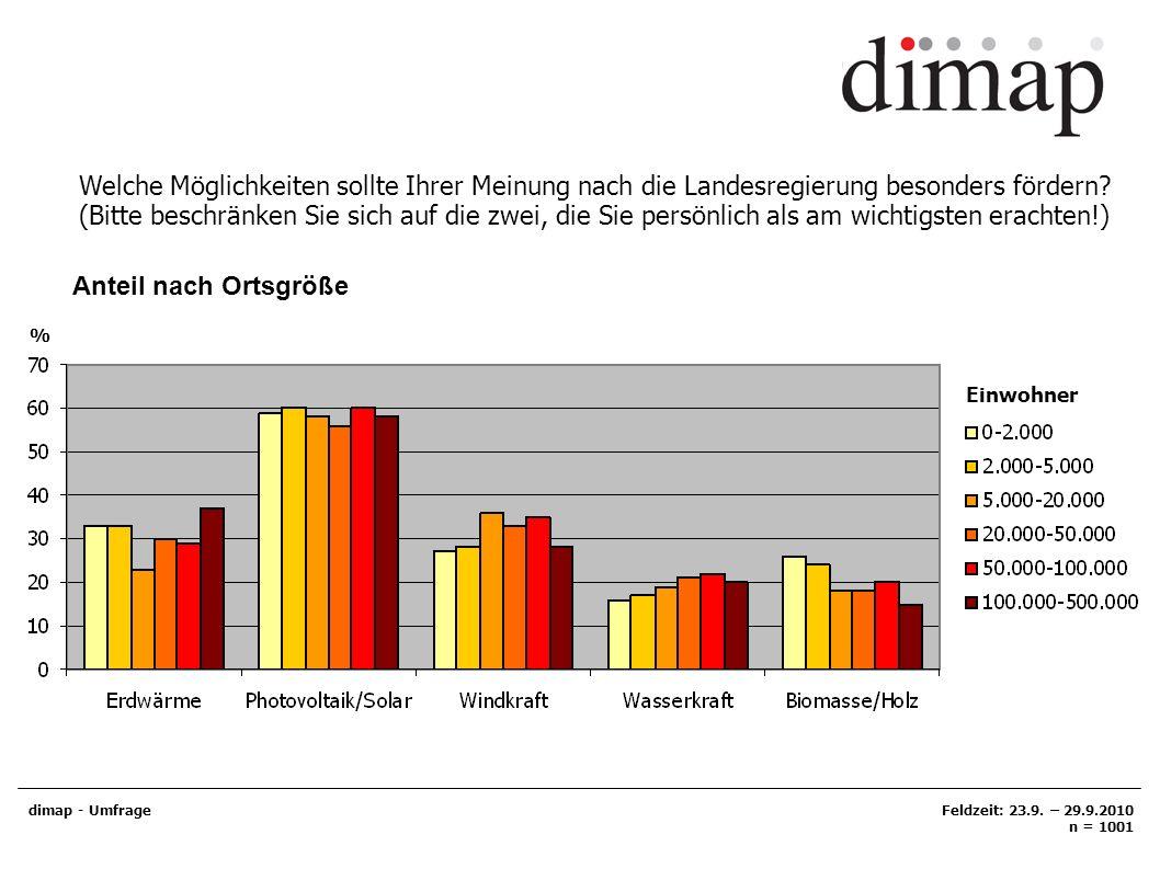 Der Anteil Erneuerbarer Energien an der Stromproduktion soll in Thüringen von aktuell 18,5% bis 2020 auf 35% erhöht werden.