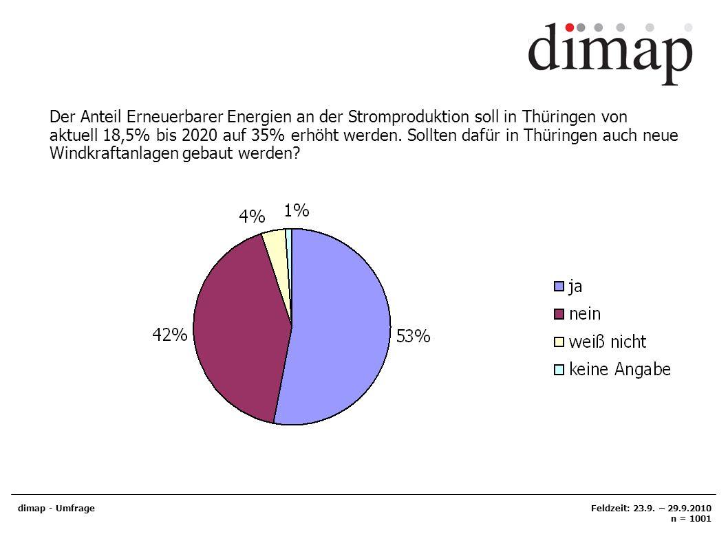 Der Anteil Erneuerbarer Energien an der Stromproduktion soll in Thüringen von aktuell 18,5% bis 2020 auf 35% erhöht werden. Sollten dafür in Thüringen