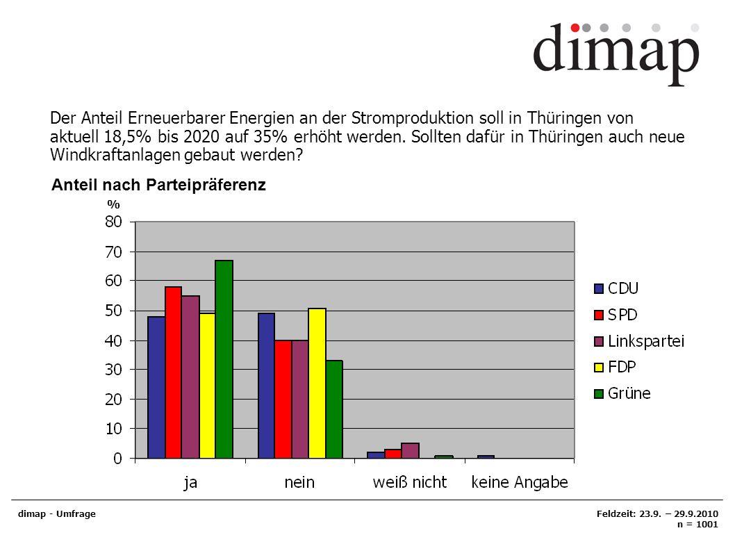 dimap - UmfrageFeldzeit: 23.9. – 29.9.2010 n = 1001 Der Anteil Erneuerbarer Energien an der Stromproduktion soll in Thüringen von aktuell 18,5% bis 20